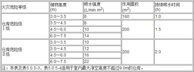 表5.0.5-1 堆垛储物仓库的系统设计基本参数