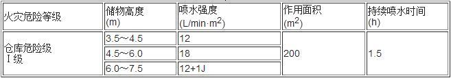 表5.0.5-4  多排货架储物仓库的系统设计基本参数