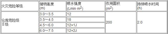 续表5.0.5-4  多排货架储物仓库的系统设计基本参数