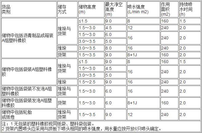 表5.0.5-6 混杂储物仓库的系统设计基本参数