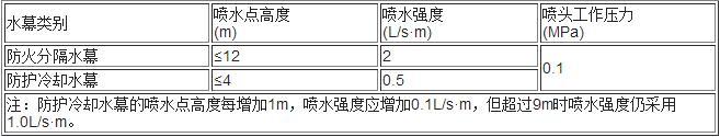 表5.0.7 货架内开放喷头数