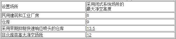表6.1.1  采用闭式系统场所的最大净空高度(m)