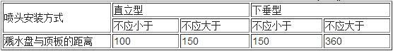 表7.1.4  早期抑制快速响应喷头的溅水盘与顶板的距离(mm)