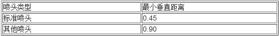 表7.1.5  喷头溅水盘与保护对象的最小垂直距离(m)