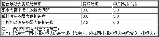 表7.1.12  边墙型标准喷头的最大保护跨度与间距(m)