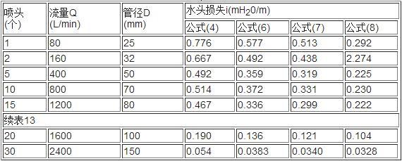 表14 各公式计算水头损失值比较表