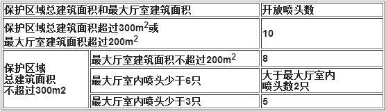 局部应用系统采用流量系数K=80快速响应喷头时的作用面积
