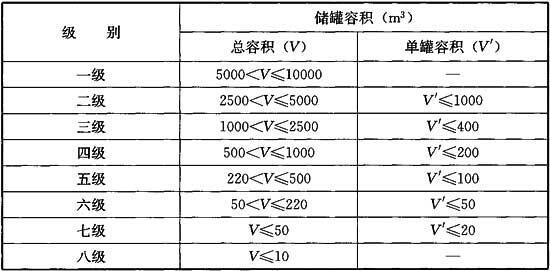 表3.0.12 液化石油气供应站等级划分