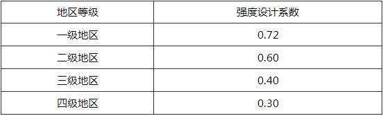 表4.1.4 液态液化石油气管道的强度设计系数