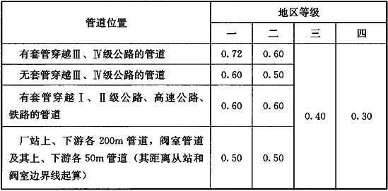 表4.1.5 穿越铁路、公路及厂站上、下游的液态液化石油气管道的强度设计系数