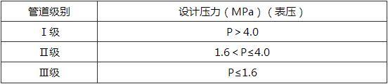 表4.2.2 液态液化石油气管道的分级