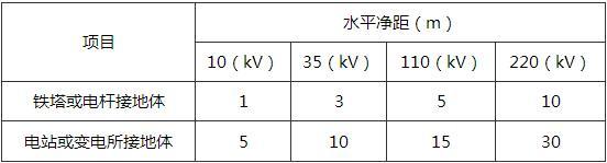 表4.3.10 埋地液态液化石油气管道与交流电力线接地体的水平净距