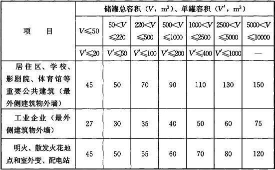 表5.2.8 全压力式储罐与站外建筑、堆场的防火间距(m)