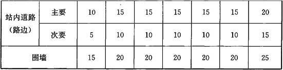 表5.2.10 全压力式储罐与站内建筑的防火间距(m)