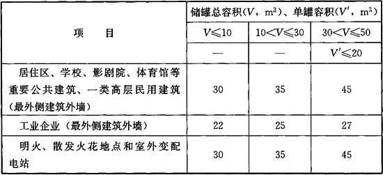 表6.1.3 液化石油气气化站和混气站储罐与站外建筑的防火间距(m)