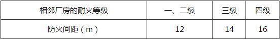 表6.1.6 总容积不大于10m3的储罐室与相邻厂房之间的防火间距