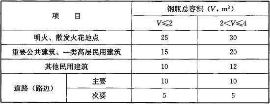 表7.0.4 独立瓶组间与建筑的防火间距