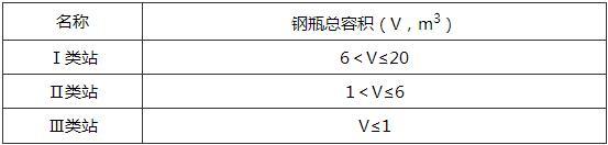 表8.0.1 液化石油气瓶装供应站分类