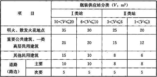 表8.0.4 Ⅰ、Ⅱ类液化石油气瓶装供应站的瓶库与站外建筑及道路的防火间距(m)