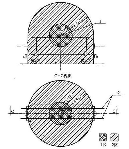 图A.0.4 槽车装卸口处爆炸危险区域等级和范围划分图