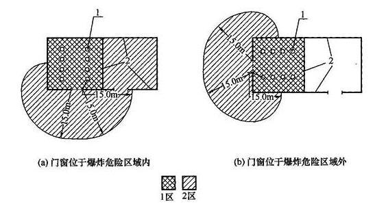 图A.0.5 无释放源的建筑与通风不良且有二级释放源的建筑相邻,当采用不燃烧体实体墙隔开时,其爆炸危险区域和范围划分图