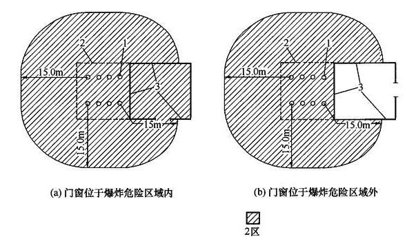 图A.0.6 无释放源的建筑与通风良好且有二级释放源的建筑相邻,当采用不燃烧体实体墙隔开时,其爆炸危险区域和范围划分图