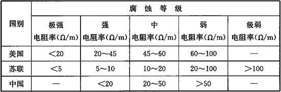 表9 土壤腐蚀等级划分参考表