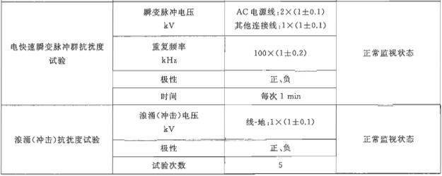 表4 电磁兼容性试验条件要求