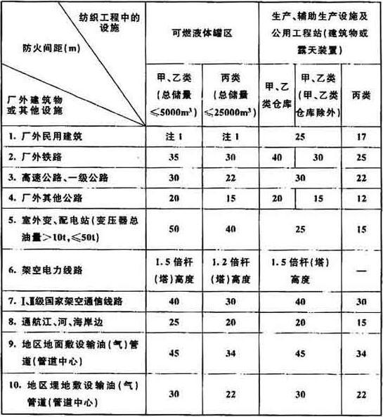 表4.1.7 纺织工程中的设施与厂外建筑物或其他设施的防火间距