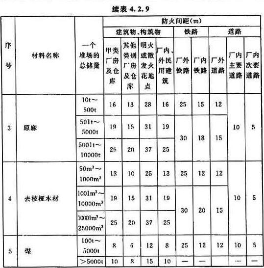 表4.2.9 可燃材料堆场(含有棚的堆场)与其他设施的防火间距