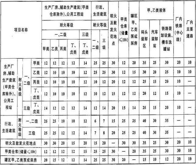 表4.2.10 纺织工业工厂总平面布置的防火间距(m)