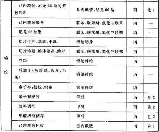 表A 纺织工业生产的火灾危险性分类举例