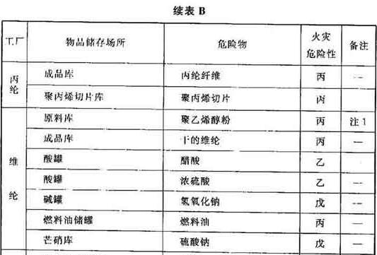表B 纺织工业物品储存的火灾危险性分类举例