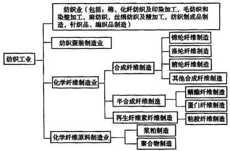 """图1 本规范适用的""""纺织工程""""范围"""