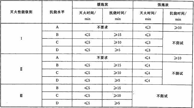 表3 各灭火性能级别对应的灭火时间和抗烧时间