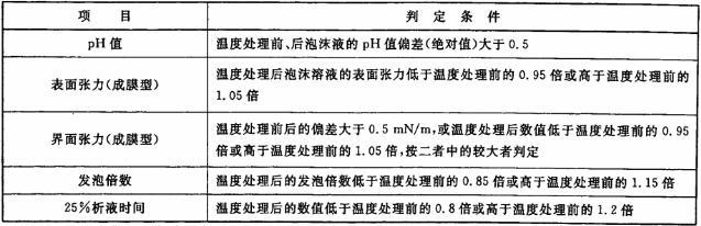 表4 温度敏感性的判定