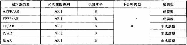 表8 抗醇泡沫液应达到的最低灭火性能级别