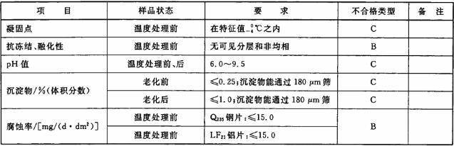 表10 浓缩液的物理、化学性能