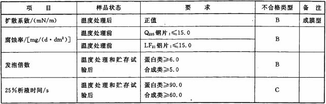 表11 预混液的物理、化学、泡沫性能