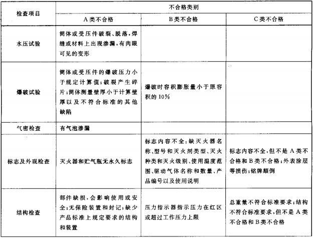 表6  灭火器的不合格分类