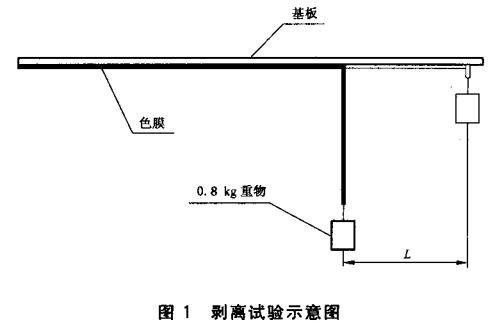 图1 剥离试验示意图