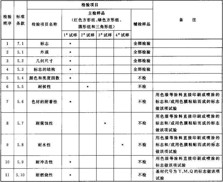 """表1 型式检验的检验顺序和检验项目("""" * """"为该编号试样进行该项检验)"""