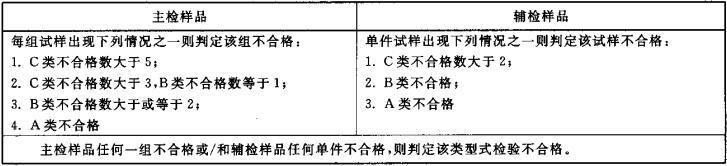 表2 型式检验判定准则
