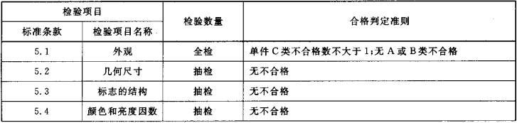 表3 出厂检验项目、判定准则