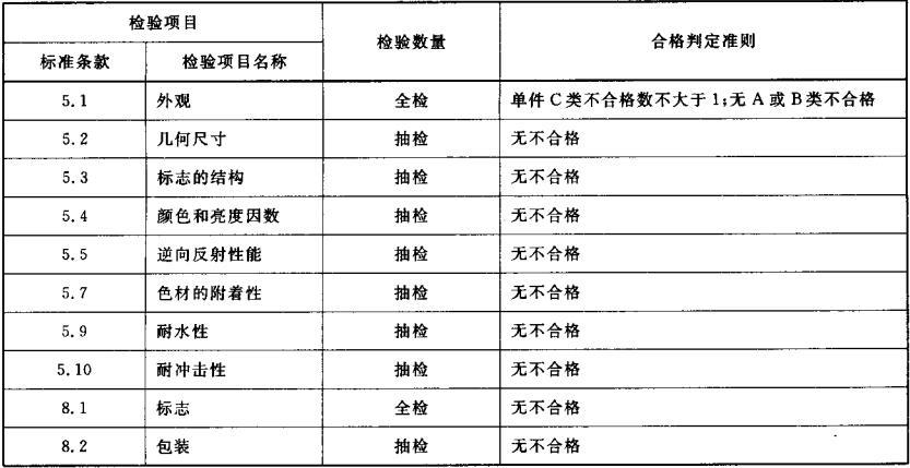 表5 出厂检验项目、判定准则