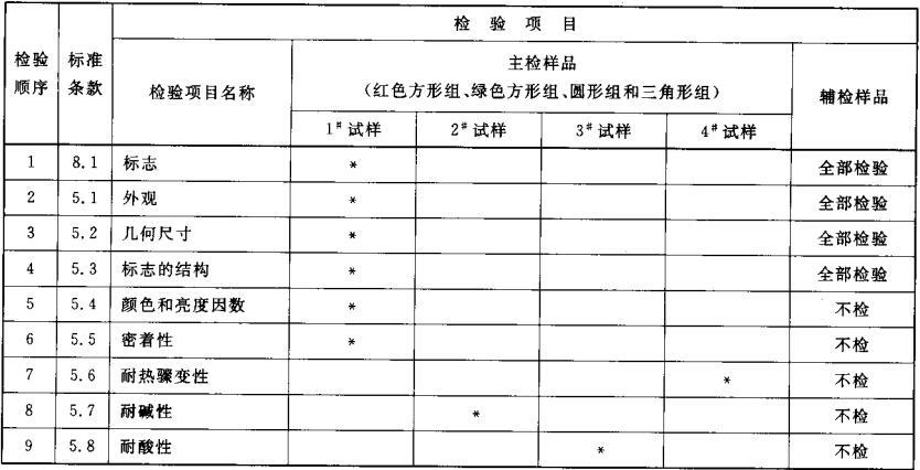 """表2 型式检验的检验顺序和检验项目("""" * """"为该编号试样进行该项检验)"""