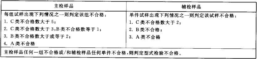 表3 型式检验判定准则