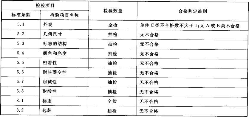 表4 出厂检验项目、判定准则