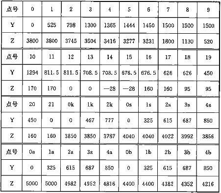 表A.0.1-1 车辆轮廓线坐标值(mm)