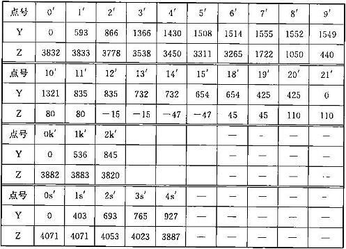 表A.0.1-2 车辆限界坐标值(隧道内区间直线地段)(mm)